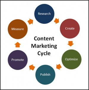 marketing-content
